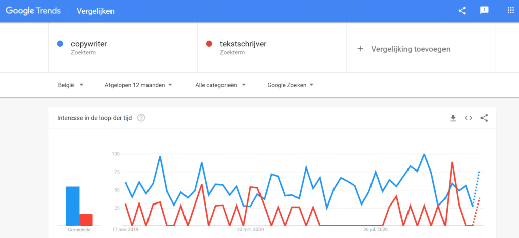 Google Trends: copywriter of tekstschrijver?