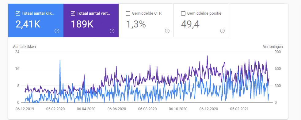 Google Search Console - voorbeeld resultaten