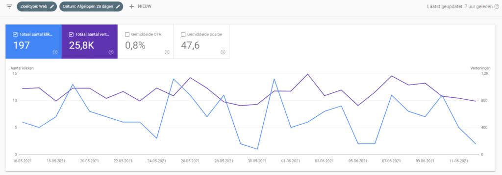 Impact van Google Core Update - juni 2021 - SEO-copywriter Myriam Beeckman